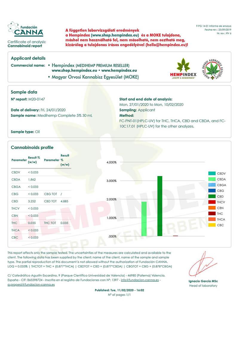 Medihemp független kannabinoid teszt (Hempindex)
